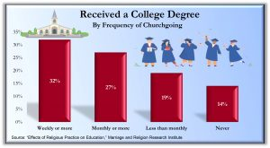 College Degree 300x165 - Charts from the book Holy Health