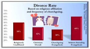 Divorce Rate 300x165 - Charts from the book Holy Health