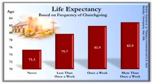 Life Expectancy 300x165 - Charts from the book Holy Health