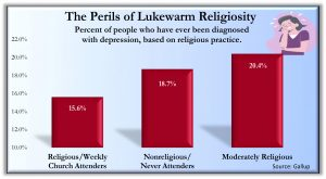 Lukewarm Religiosity 300x165 - Charts from the book Holy Health