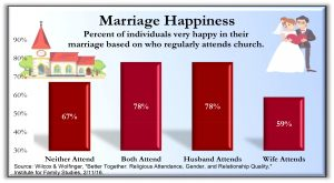 Marriage Happiness 300x165 - Charts from the book Holy Health