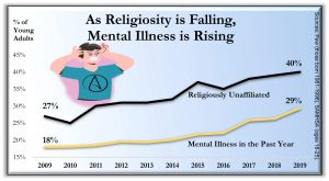 Mental Illness 300x165 - Charts from the book Holy Health