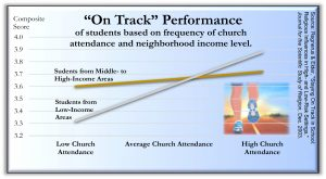 On Track 300x165 - Charts from the book Holy Health