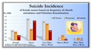 Suicide Nurses Health Study 300x165 - Charts from the book Holy Health